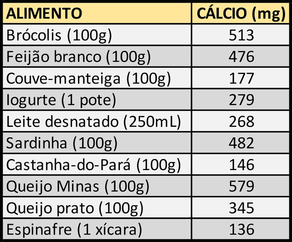Tabela com dez alimentos ricos em cálcio.