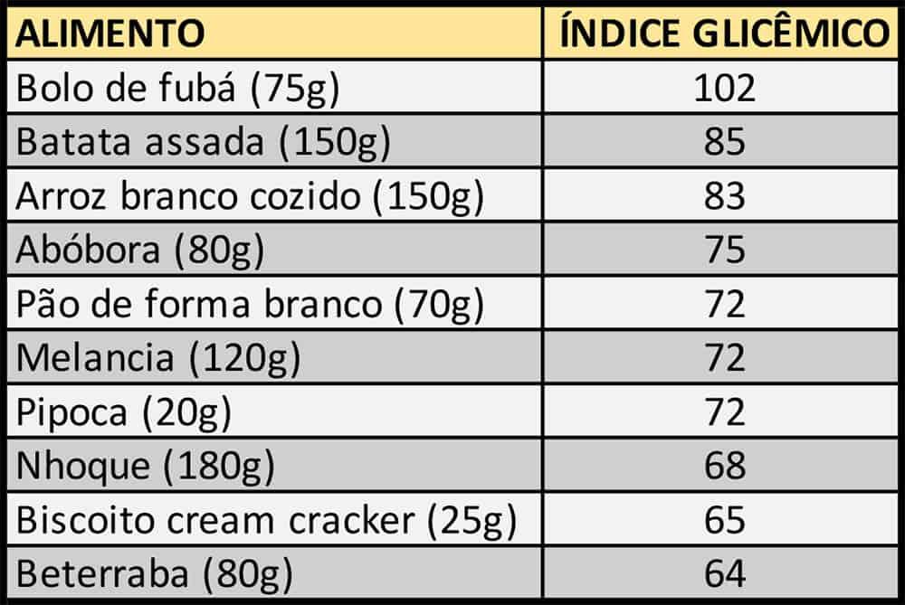 Tabela com alimentos e respectivos índices glicêmicos.