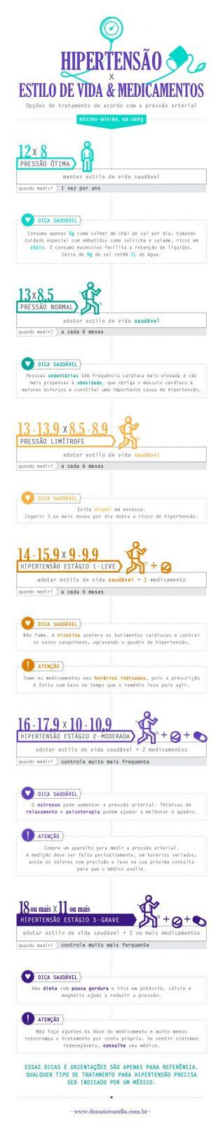 infografico2_PressaoX estiloVida+medicamentos_4
