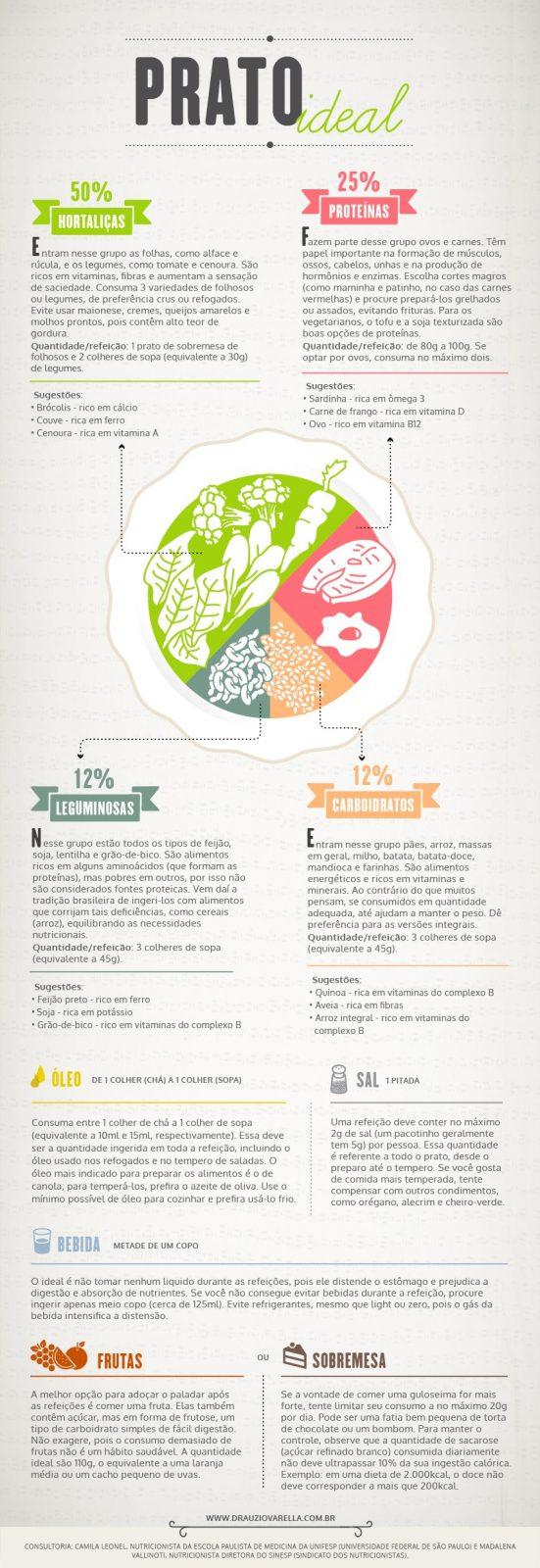 Veja como montar um prato ideal | Infográfico | Drauzio Varella ...