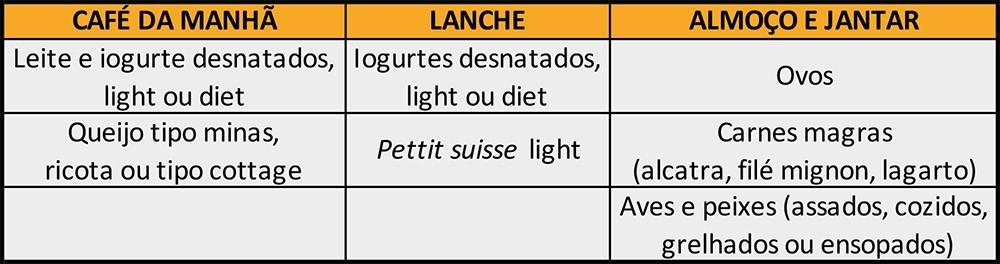 Sugestão de cardápio de proteínas para quem tem diabetes.