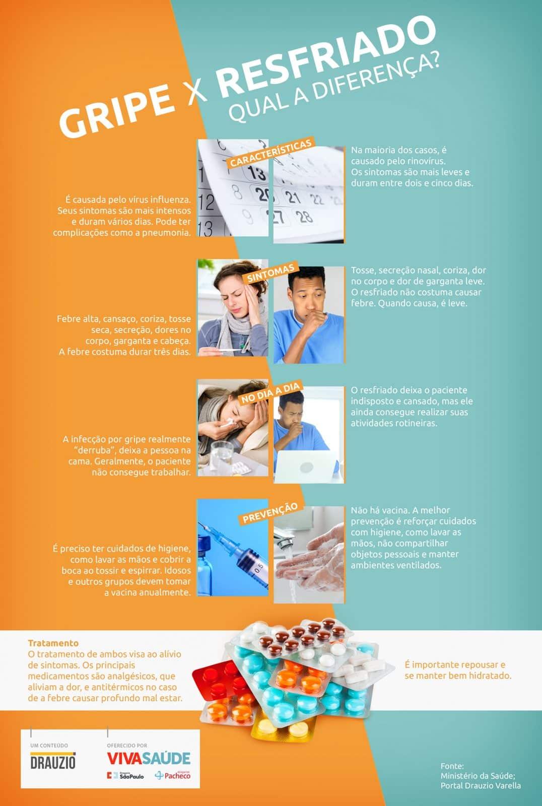 infografico gripe resfriado