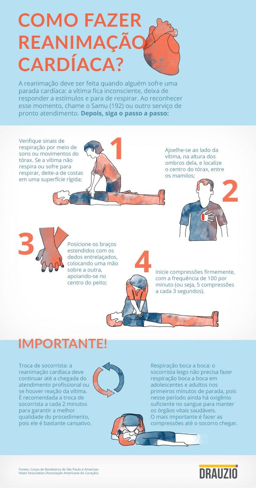 Infográfico com o passo a passo de como fazer reanimação cardíaca.