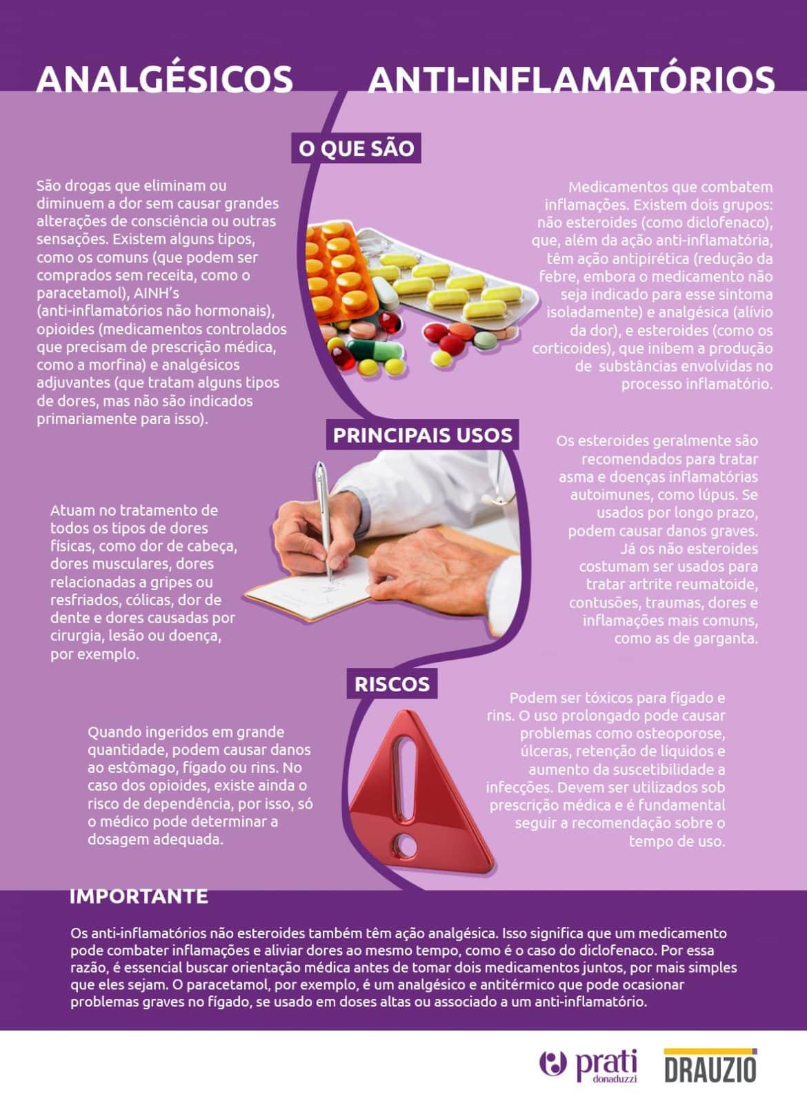 Infográfico com as principais diferenças entre analgésicos e anti-inflamatórios.