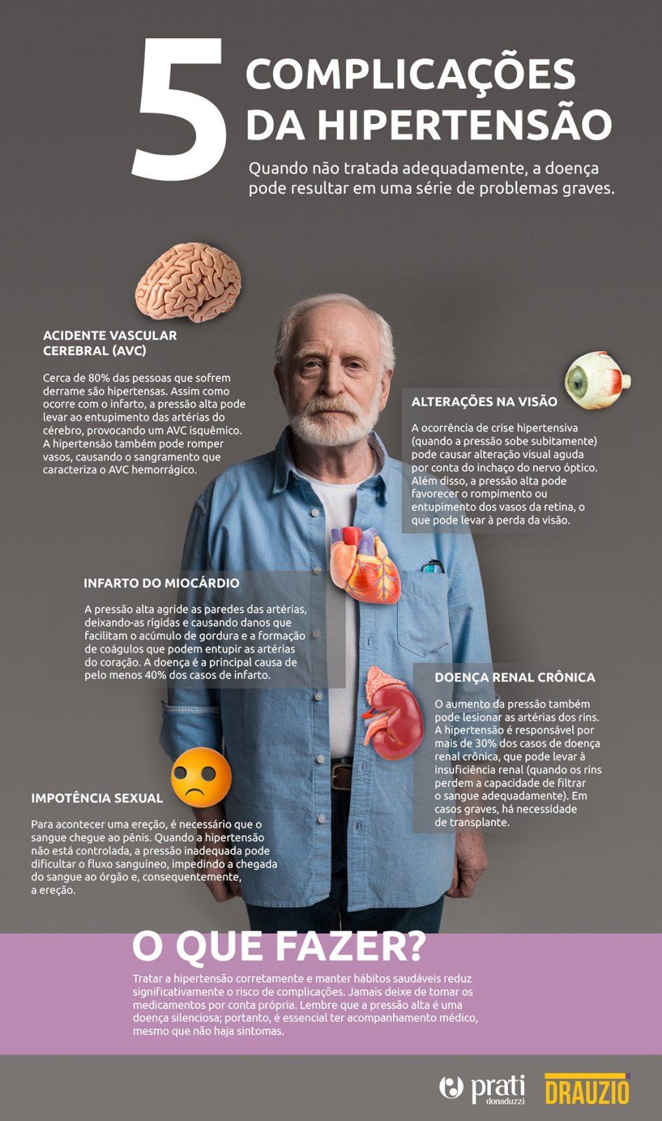 Infográfico com a foto de um homem mais velho de frente, com 5 blocos de txto descrevendo complicações da hipertensão.