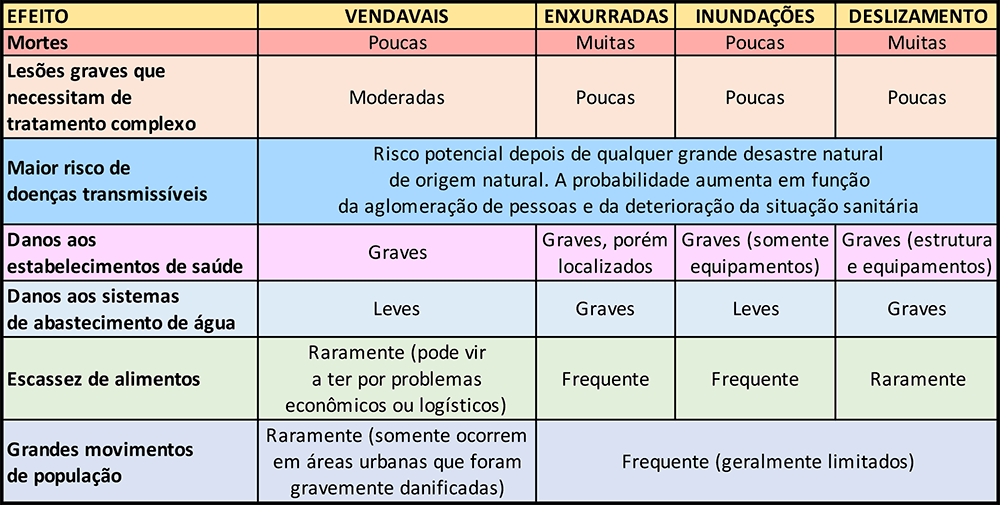 Tabela de risco de consequências após desastres naturais.