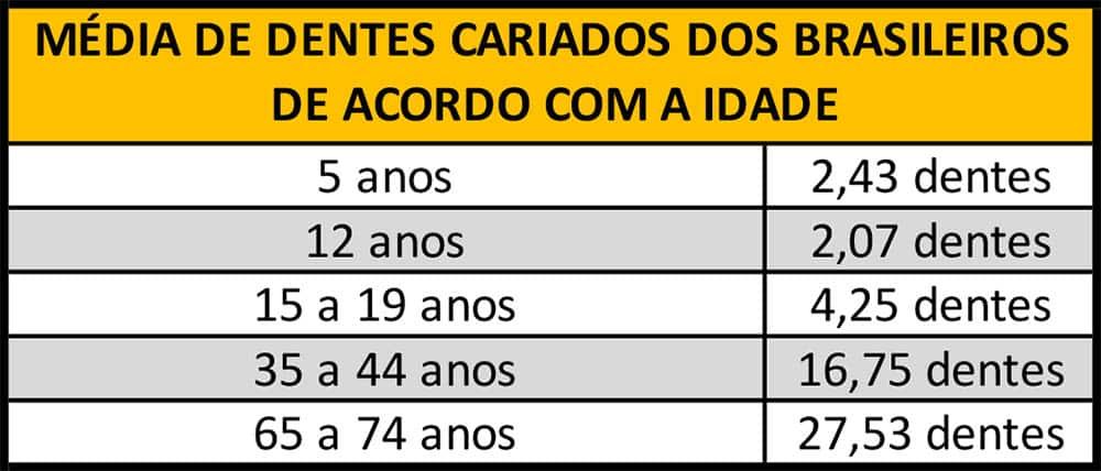 Média de dentes cariados dos brasileiros de acordo com a idade.