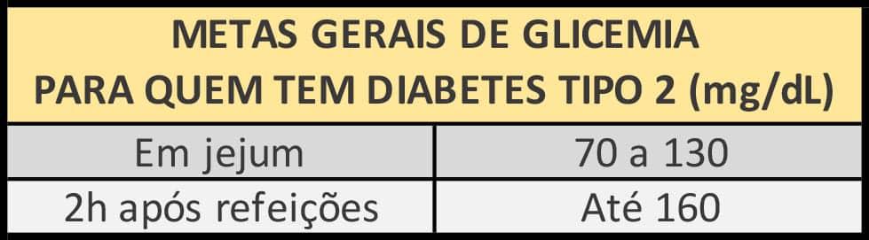 Metas de glicemia para quem tem diabetes tipo 2.