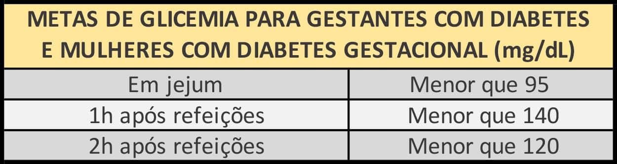 valores glicemia diabetes diabetes gestacional dieta