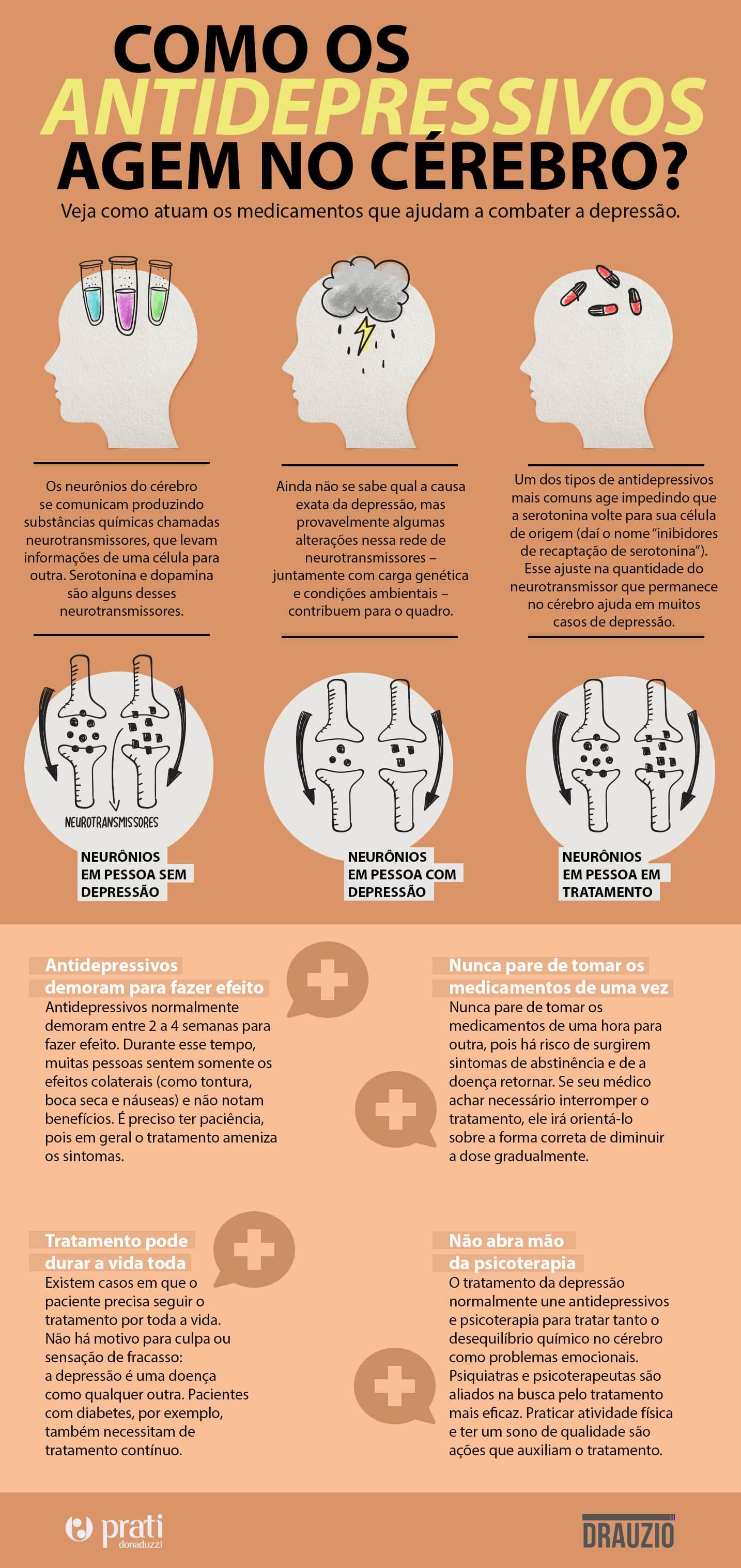 Infográfico mostrando como os antidepressivos agem no cérebro