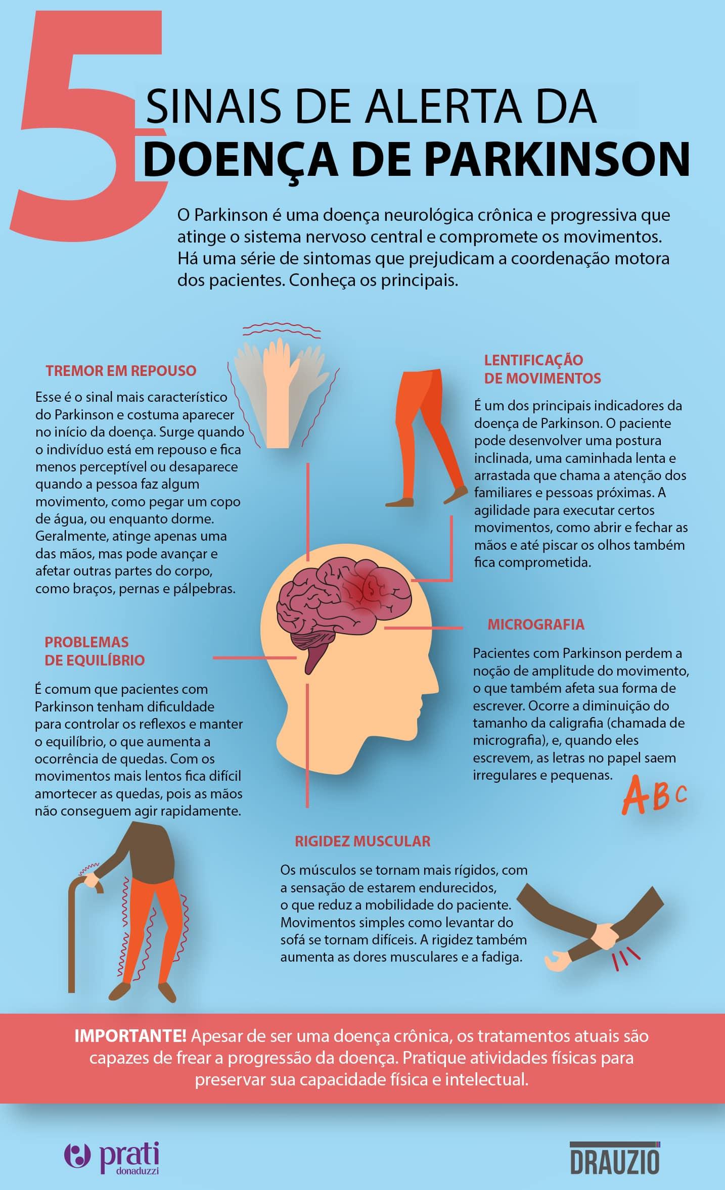 Infográfico sobre como identificar possíveis sinais da doença de Parkinson